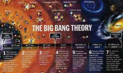 Scientific Evidence for the Beginning of the Universe